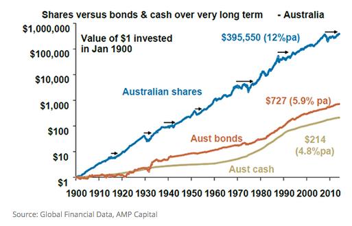 Shares versus bonds & cash over very long term _FinSEc Partners