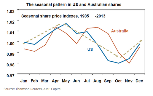 The seasonal pattern in US and Australia _FinSec Partners